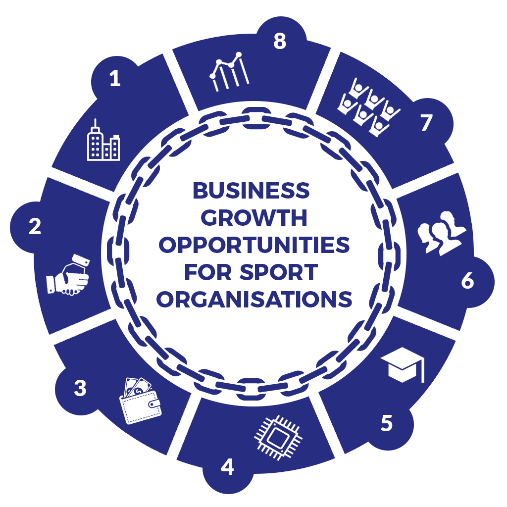 Business Growth Opportunities for Sport Organisations