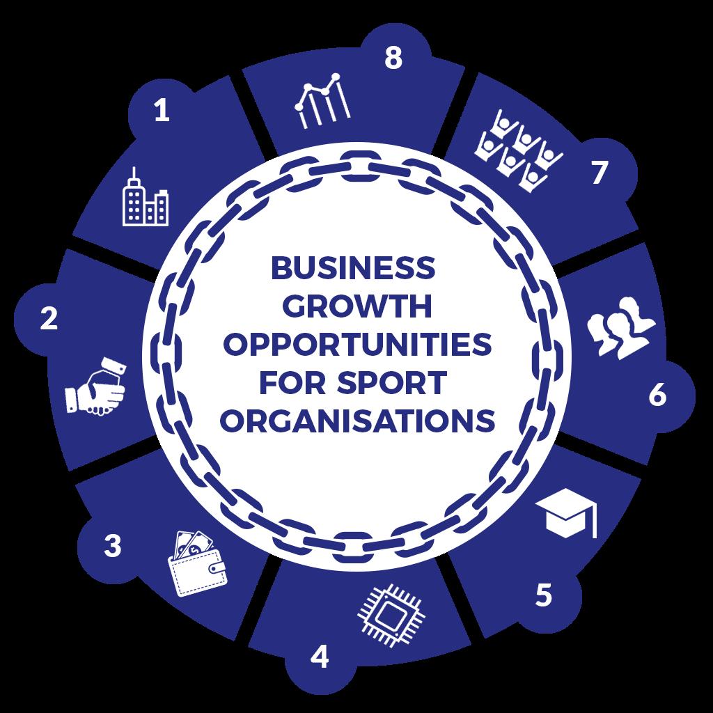 Spor Organizasyonları için İş Büyüme Fırsatları